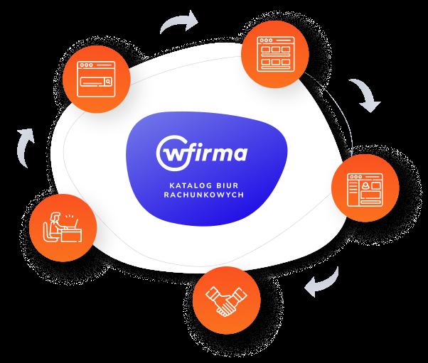 Wizytówka biura rachunkowego w systemie wFirma